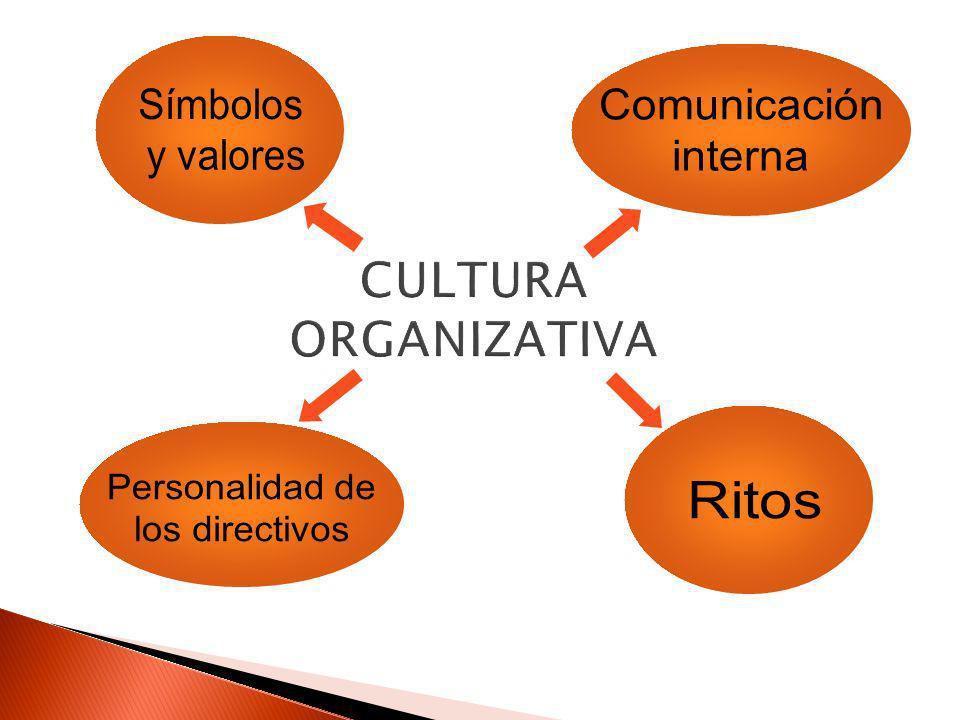 CULTURA ORGANIZATIVA Símbolos y valores Comunicación interna
