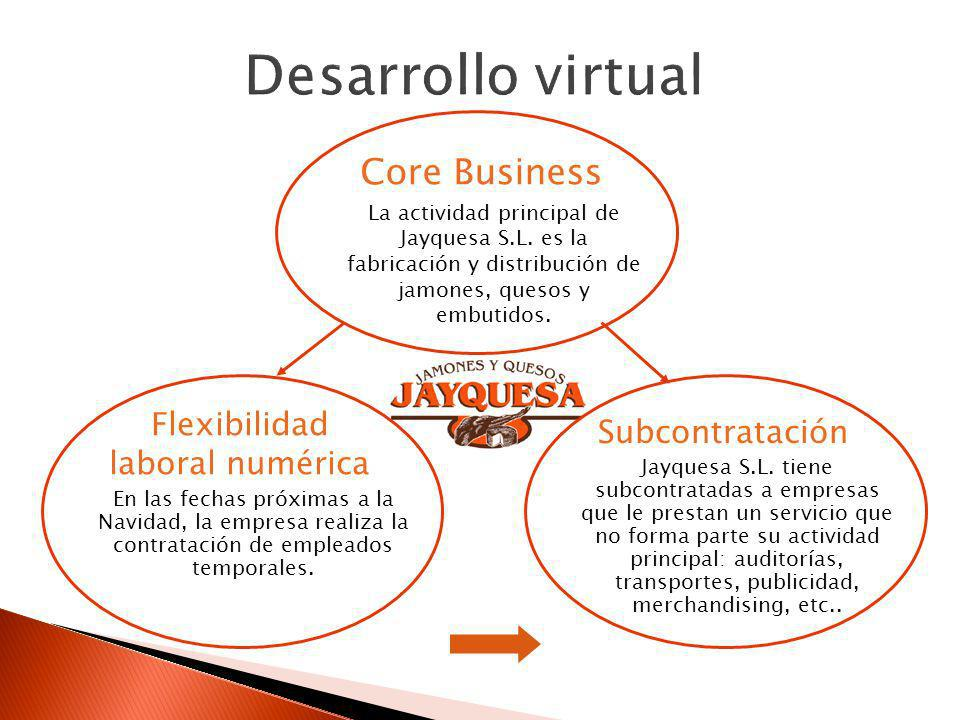 Desarrollo virtual Core Business Flexibilidad Subcontratación