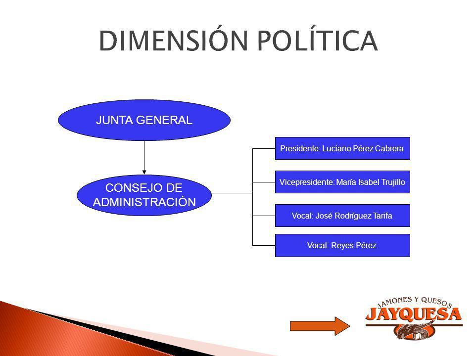 DIMENSIÓN POLÍTICA JUNTA GENERAL CONSEJO DE ADMINISTRACIÓN
