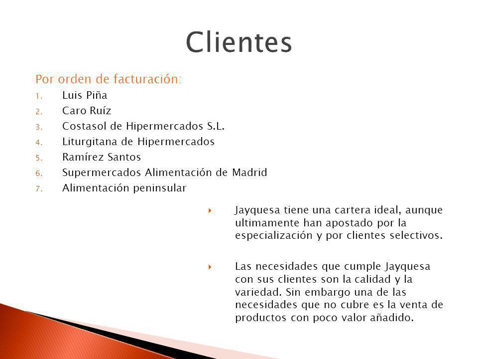 Clientes Por orden de facturación: Luis Piña Caro Ruíz