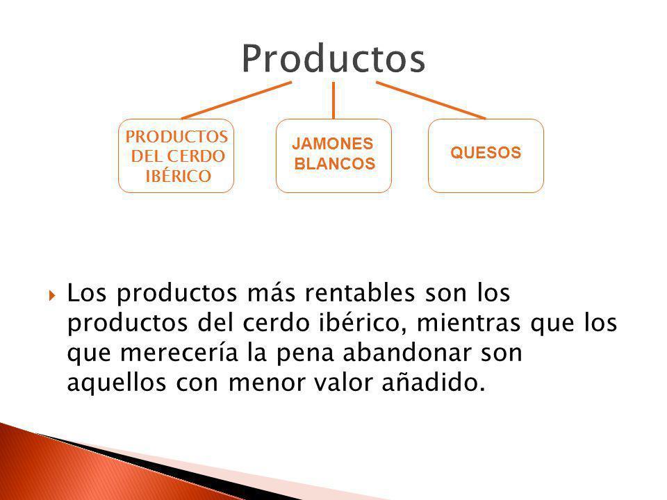 Productos PRODUCTOS. DEL CERDO. IBÉRICO. JAMONES. BLANCOS. QUESOS.