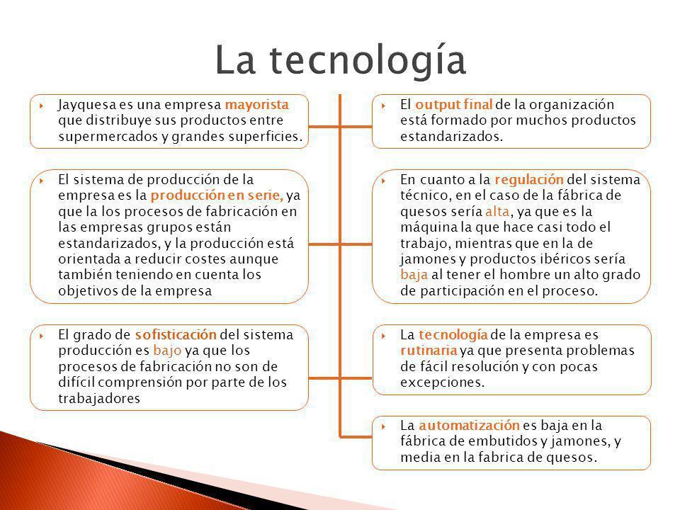 La tecnologíaJayquesa es una empresa mayorista que distribuye sus productos entre supermercados y grandes superficies.