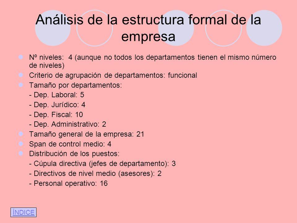 Análisis de la estructura formal de la empresa