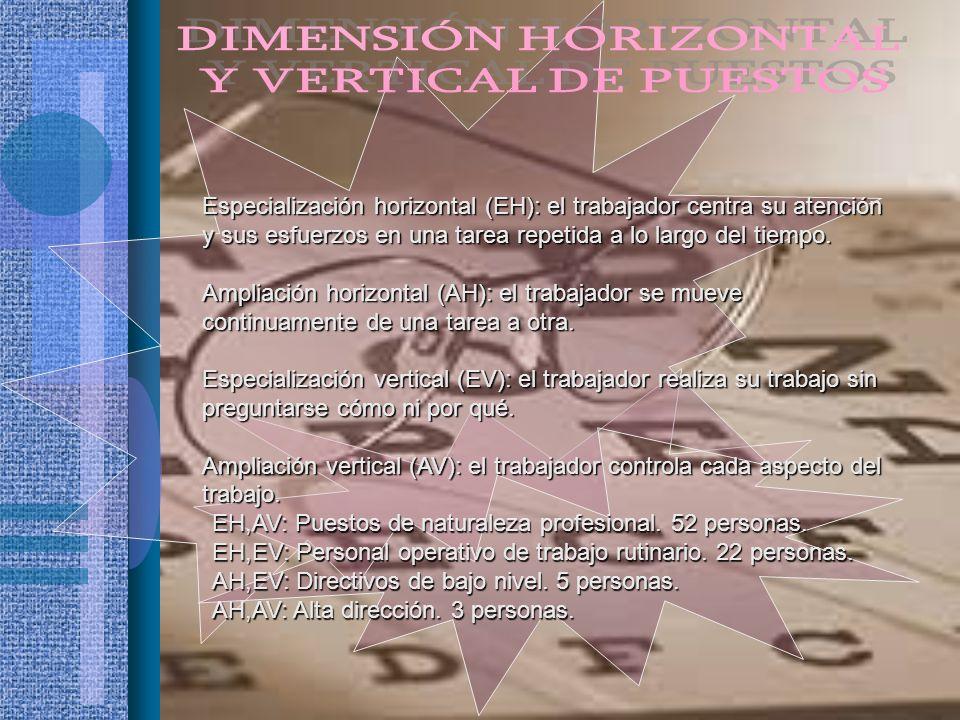 DIMENSIÓN HORIZONTAL Y VERTICAL DE PUESTOS