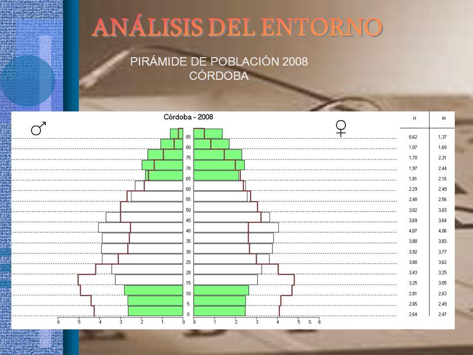 ANÁLISIS DEL ENTORNO PIRÁMIDE DE POBLACIÓN 2008 CÓRDOBA