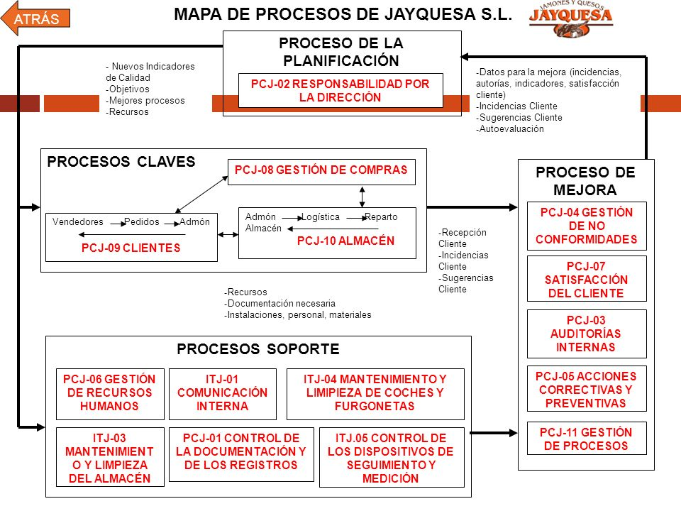 MAPA DE PROCESOS DE JAYQUESA S.L.