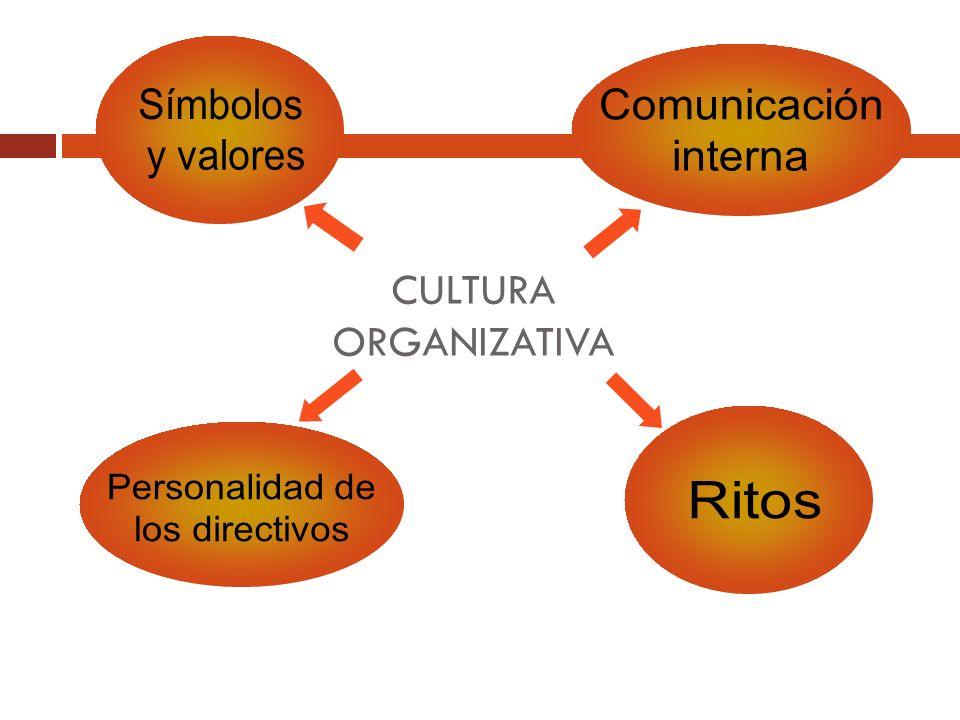 Símbolos y valores Comunicación interna Personalidad de los directivos