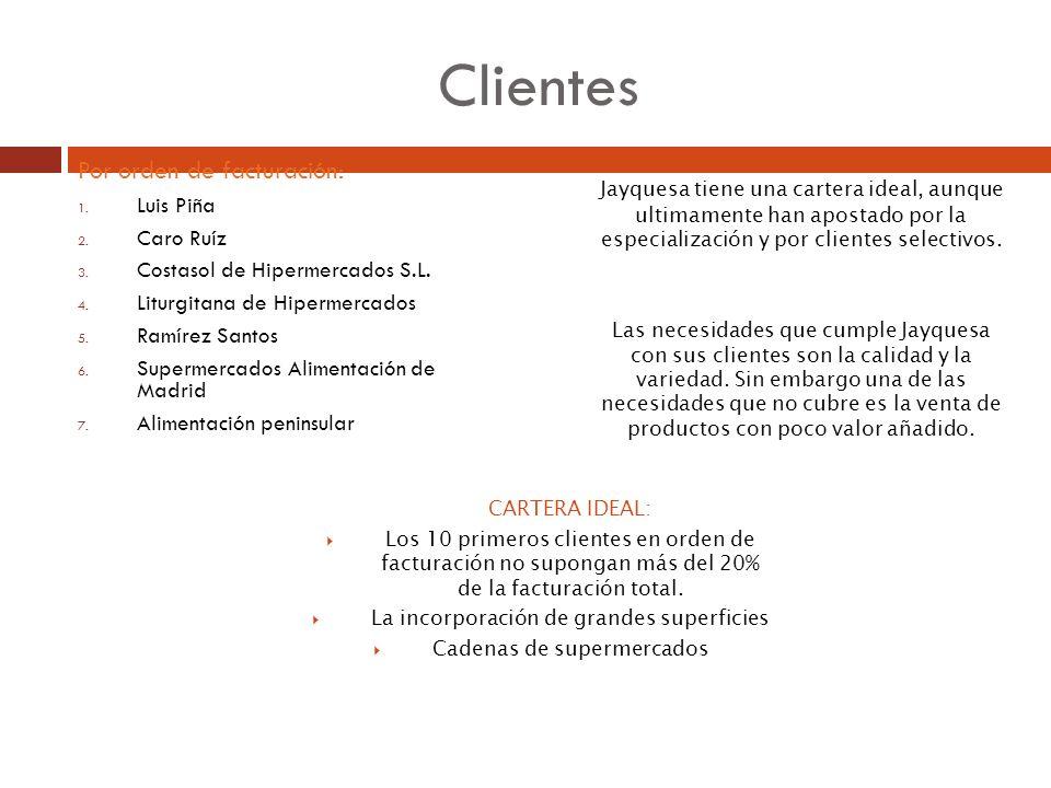 Clientes Por orden de facturación: Luis Piña