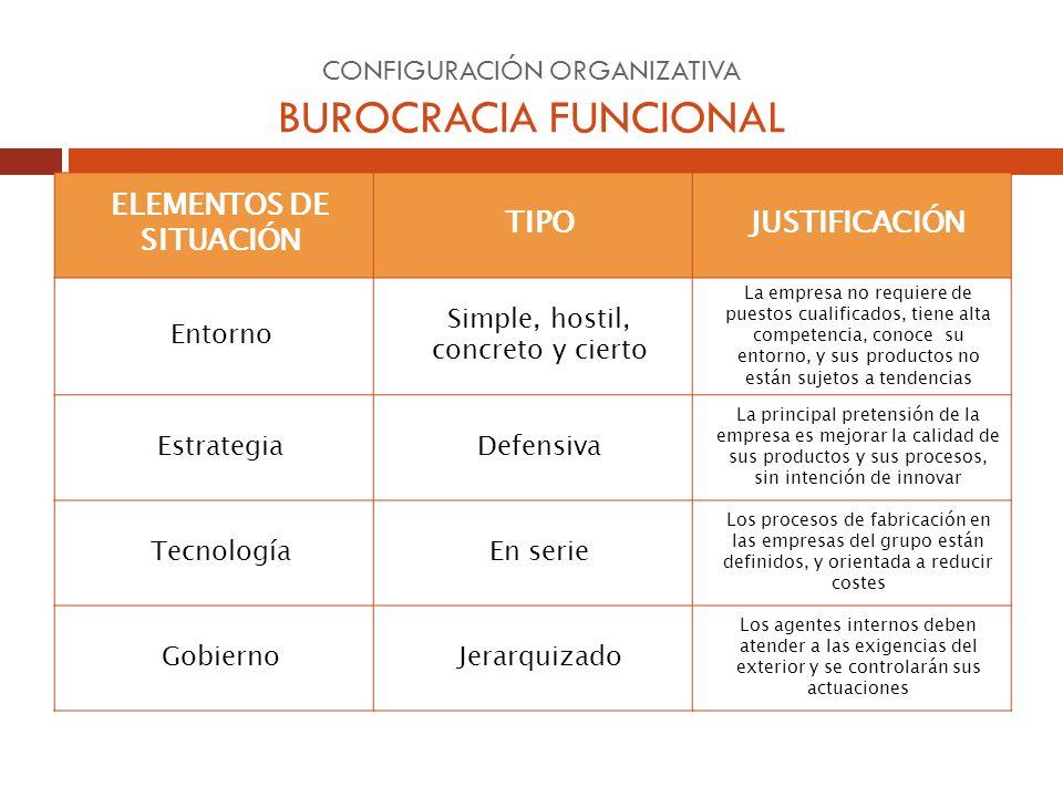 CONFIGURACIÓN ORGANIZATIVA BUROCRACIA FUNCIONAL