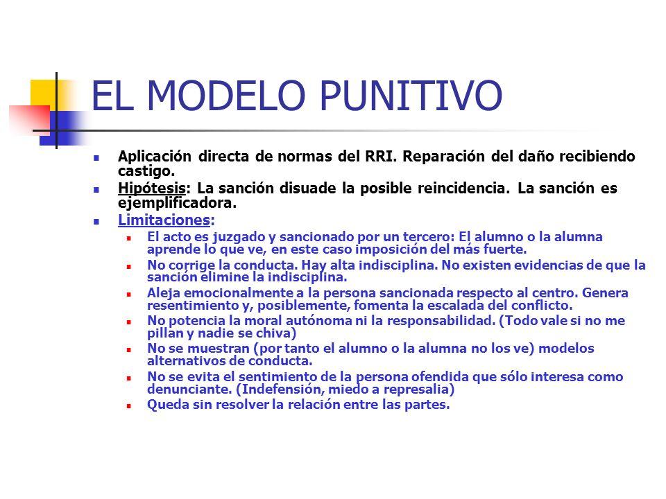 EL MODELO PUNITIVO Aplicación directa de normas del RRI. Reparación del daño recibiendo castigo.