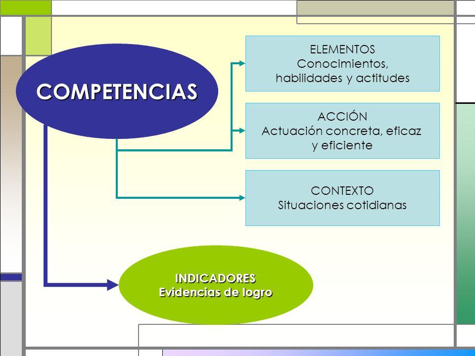 COMPETENCIAS ELEMENTOS Conocimientos, habilidades y actitudes ACCIÓN