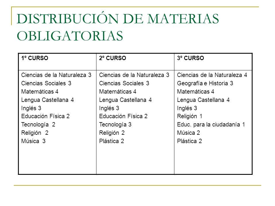 DISTRIBUCIÓN DE MATERIAS OBLIGATORIAS