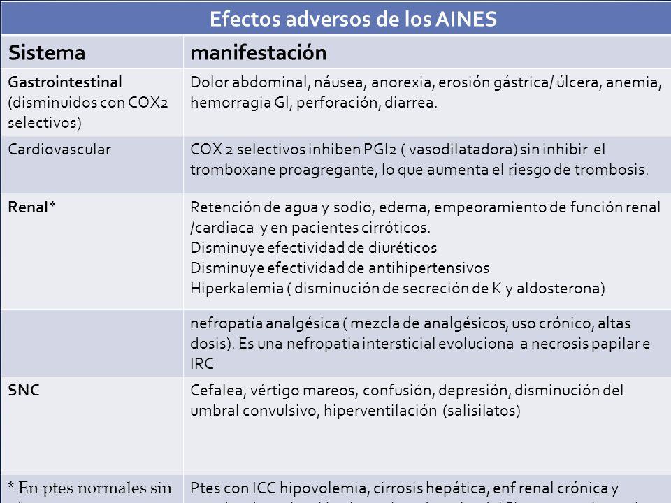 Efectos adversos de los AINES