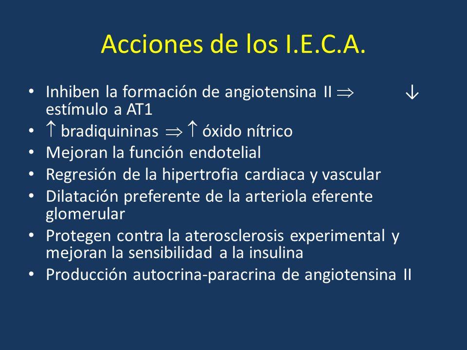 Acciones de los I.E.C.A. Inhiben la formación de angiotensina II  ↓ estímulo a AT1.  bradiquininas   óxido nítrico.
