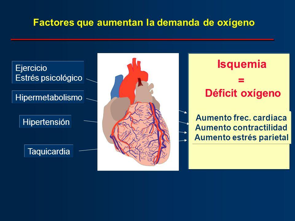Isquemia = Déficit oxígeno Factores que aumentan la demanda de oxígeno