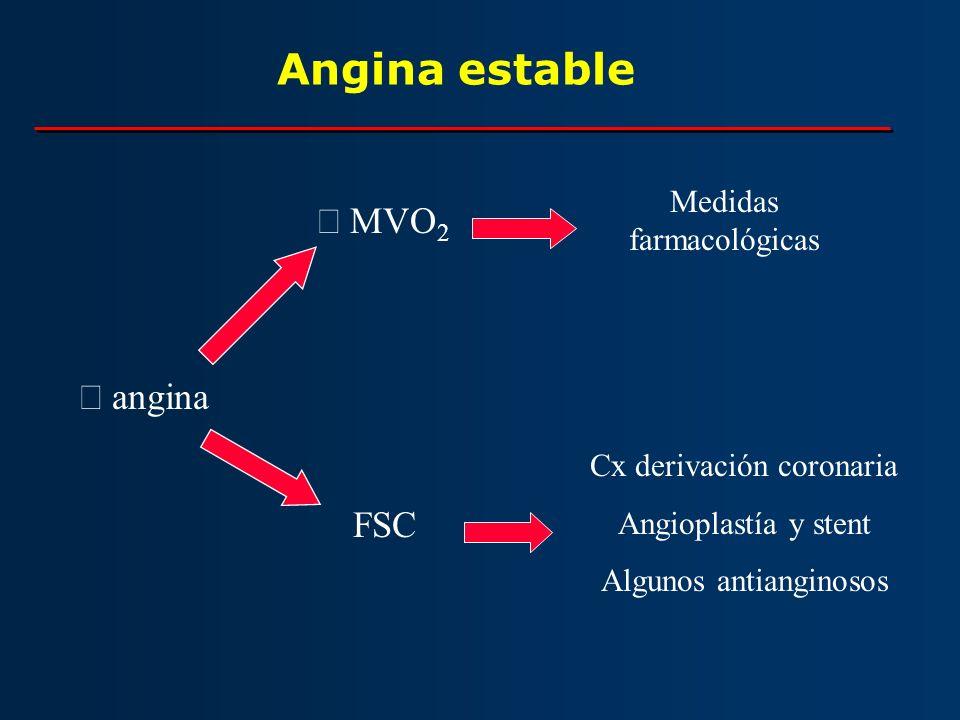Angina estable ¯ MVO2 ¯ angina  FSC Medidas farmacológicas