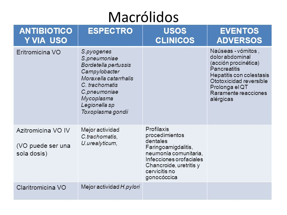 Macrólidos ANTIBIOTICO Y VIA USO ESPECTRO USOS CLINICOS