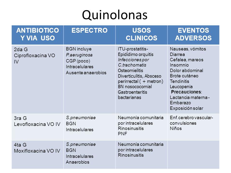 Quinolonas ANTIBIOTICO Y VIA USO ESPECTRO USOS CLINICOS