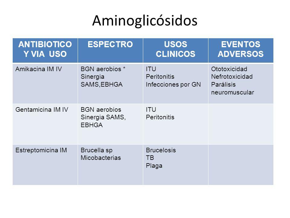 Aminoglicósidos ANTIBIOTICO Y VIA USO ESPECTRO USOS CLINICOS