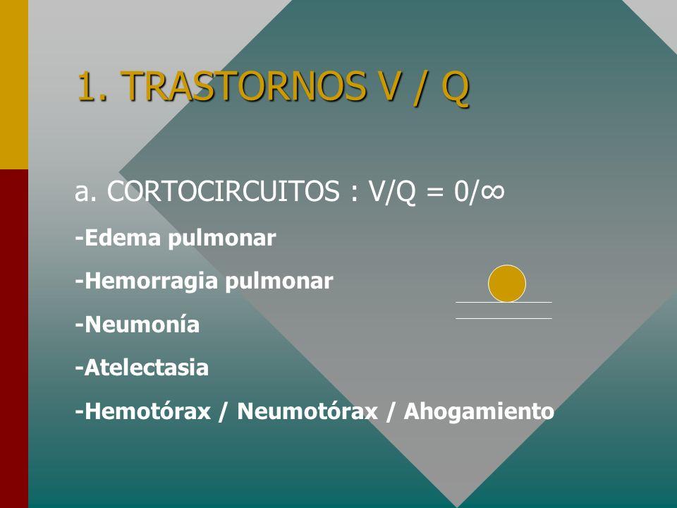 1. TRASTORNOS V / Q a. CORTOCIRCUITOS : V/Q = 0/∞ -Edema pulmonar