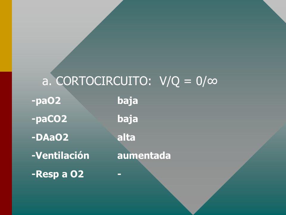 a. CORTOCIRCUITO: V/Q = 0/∞