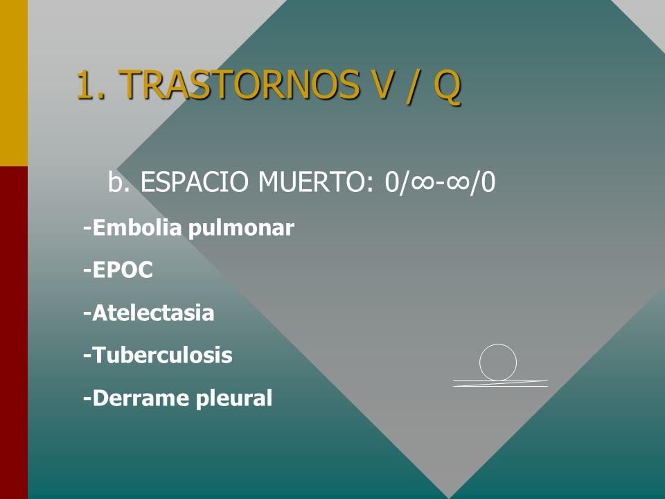 1. TRASTORNOS V / Q b. ESPACIO MUERTO: 0/∞-∞/0 -Embolia pulmonar -EPOC