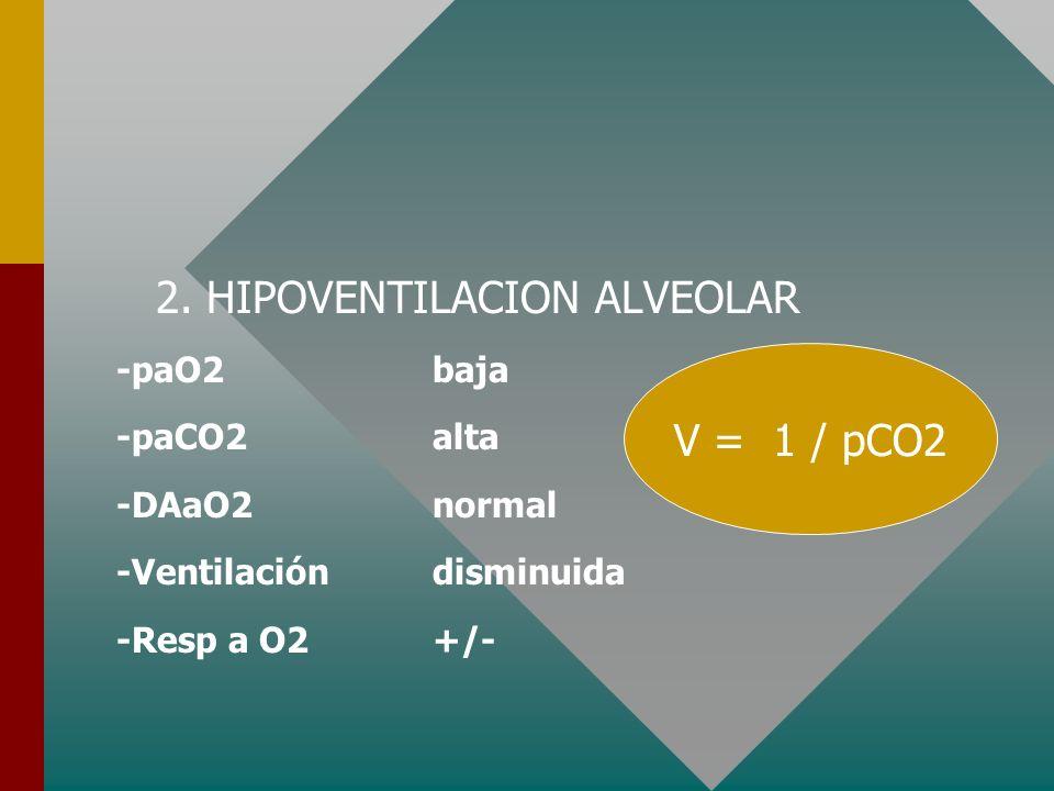 2. HIPOVENTILACION ALVEOLAR