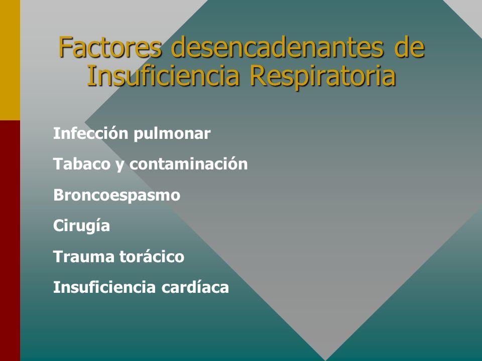 Factores desencadenantes de Insuficiencia Respiratoria