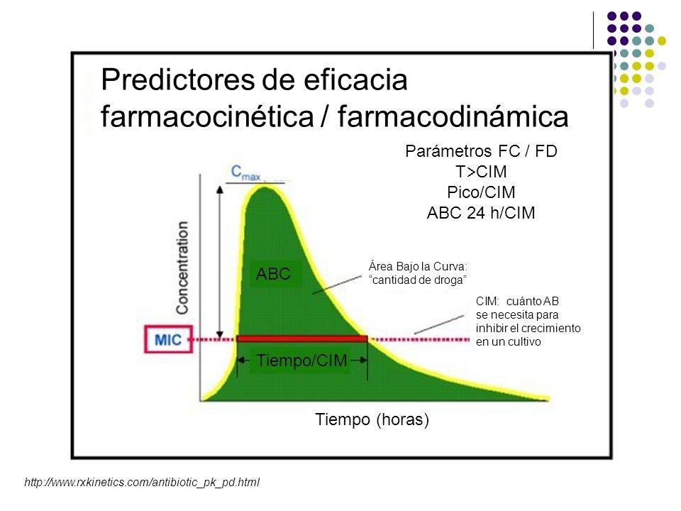 Predictores de eficacia farmacocinética / farmacodinámica