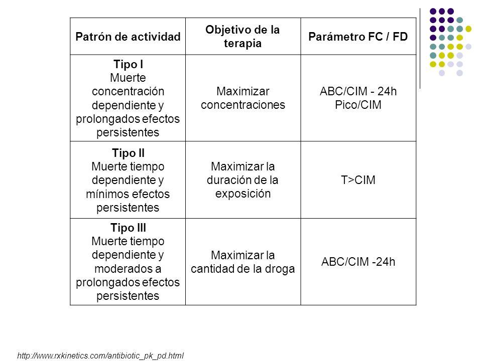 Maximizar concentraciones ABC/CIM - 24h Pico/CIM