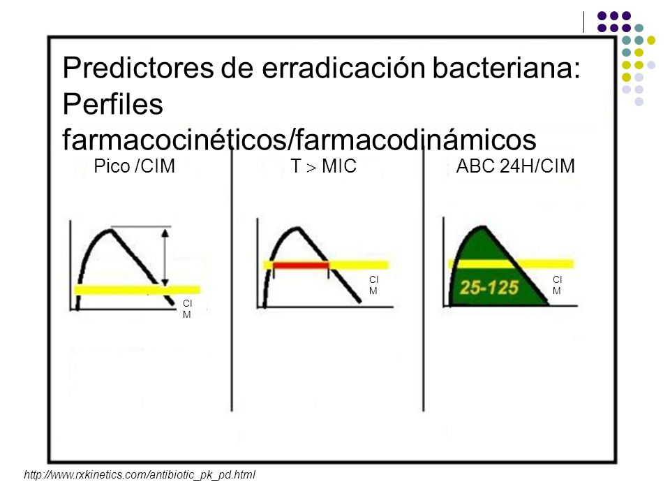 Predictores de erradicación bacteriana: