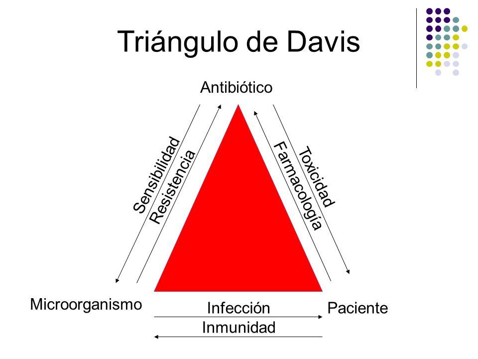 Triángulo de Davis Antibiótico Sensibilidad Resistencia Farmacología