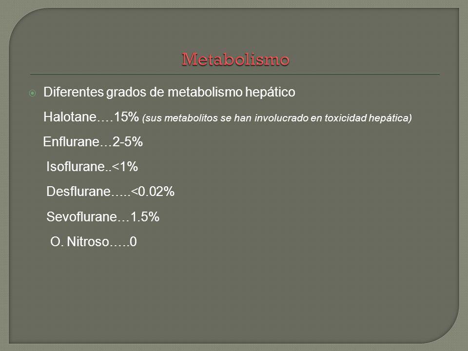 Metabolismo Diferentes grados de metabolismo hepático