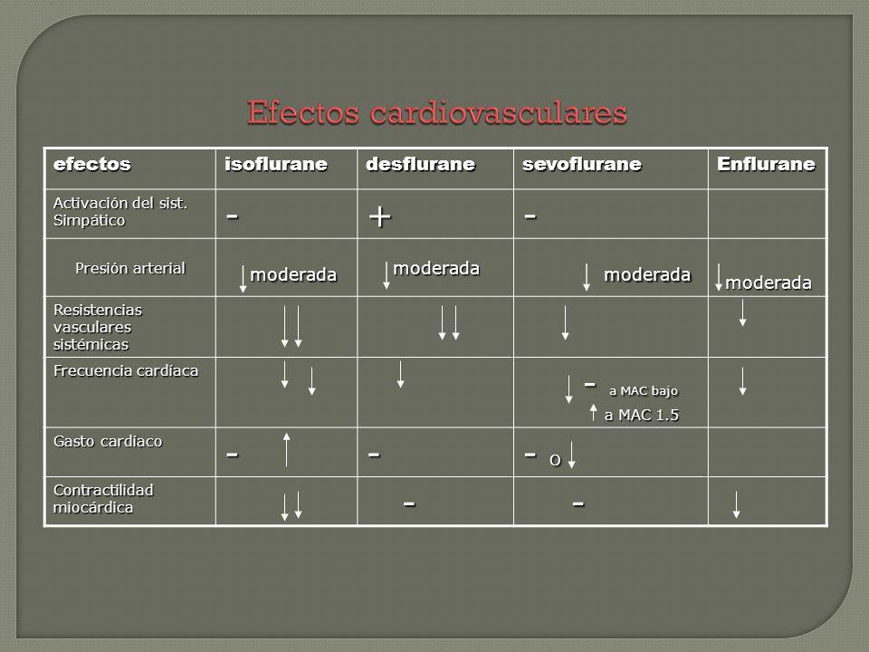 Efectos cardiovasculares