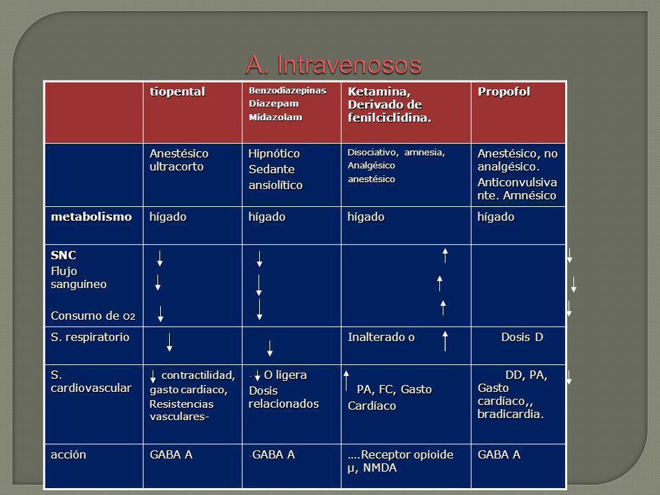 A. Intravenosos PA, FC, Gasto Cardíaco tiopental