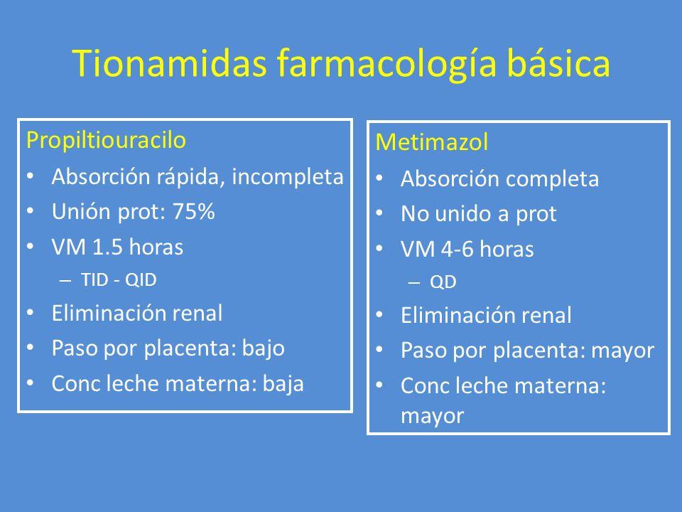 Tionamidas farmacología básica