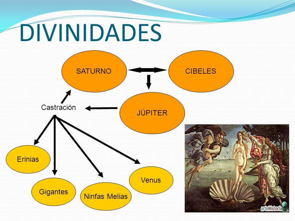 DIVINIDADES SATURNO CIBELES JÚPITER Castración Erinias Venus Gigantes