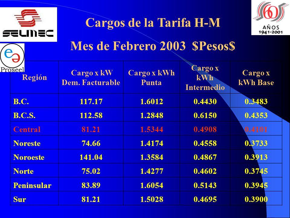 Cargo x kW Dem. Facturable