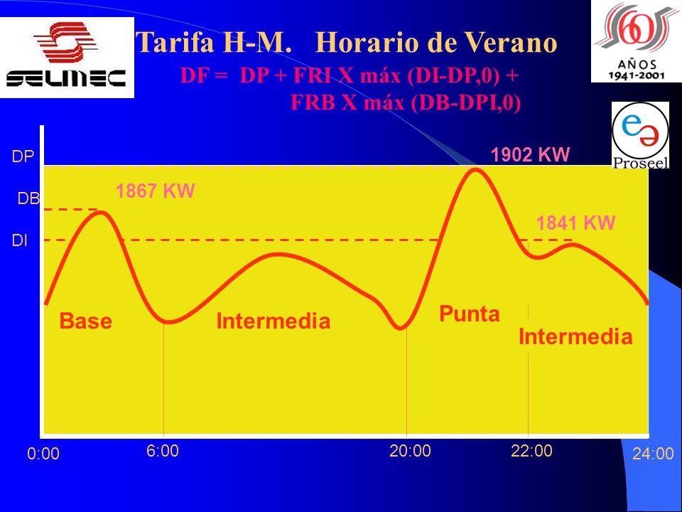 DF = DP + FRI X máx (DI-DP,0) + Tarifa H-M. Horario de Verano