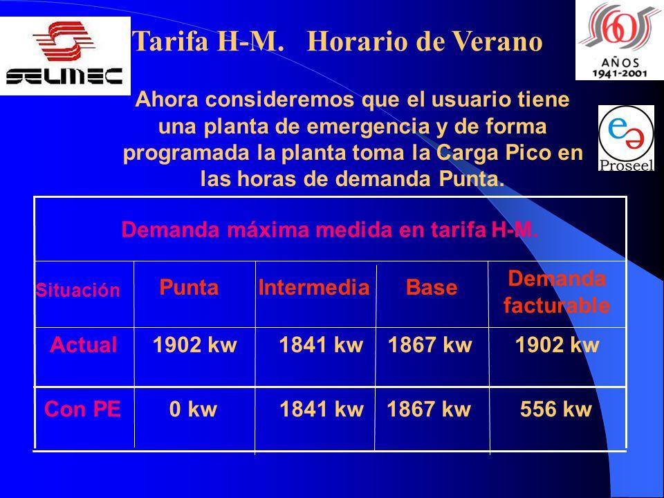 Demanda máxima medida en tarifa H-M. Tarifa H-M. Horario de Verano