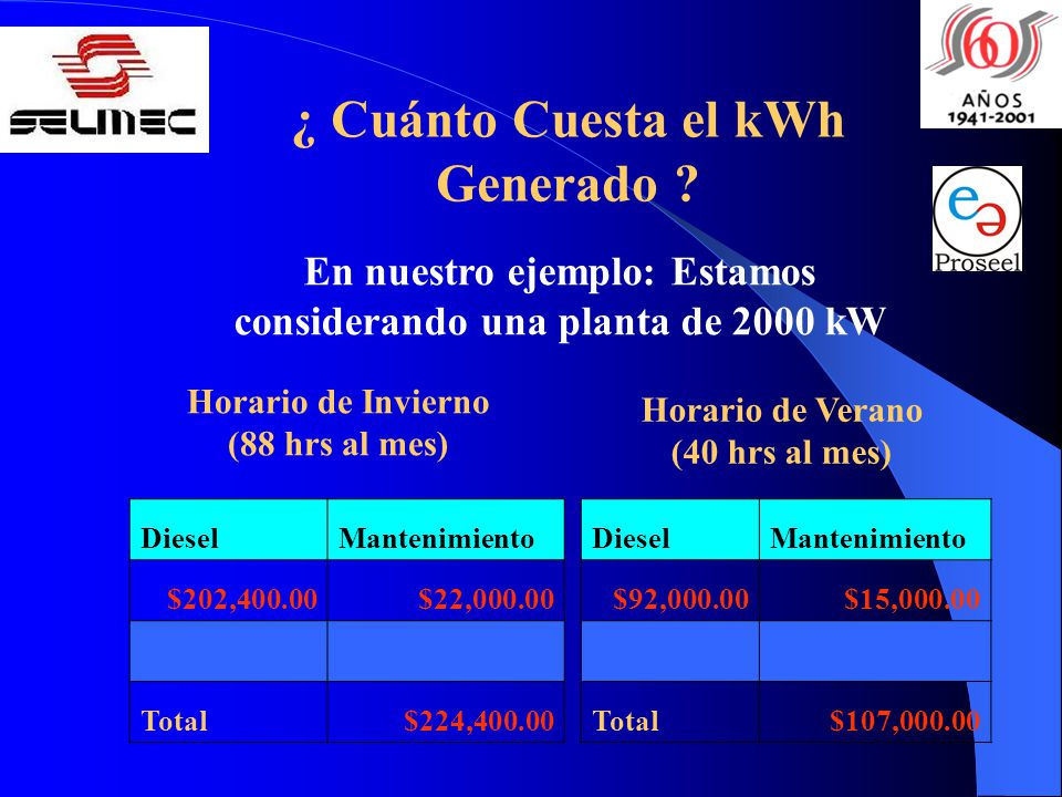 ¿ Cuánto Cuesta el kWh Generado