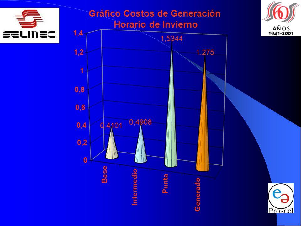 Gráfico Costos de Generación