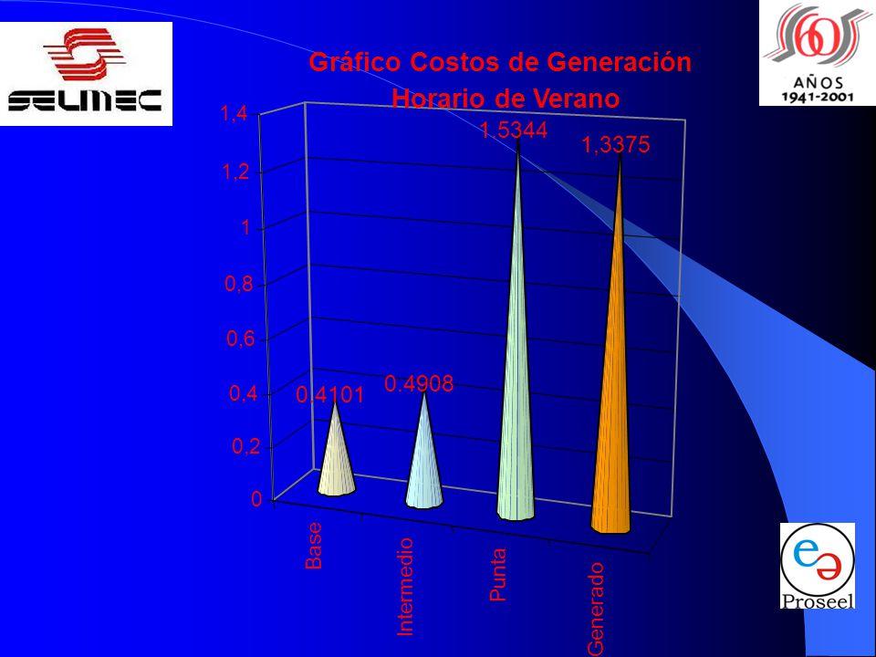 Gráfico Costos de Generación Horario de Verano
