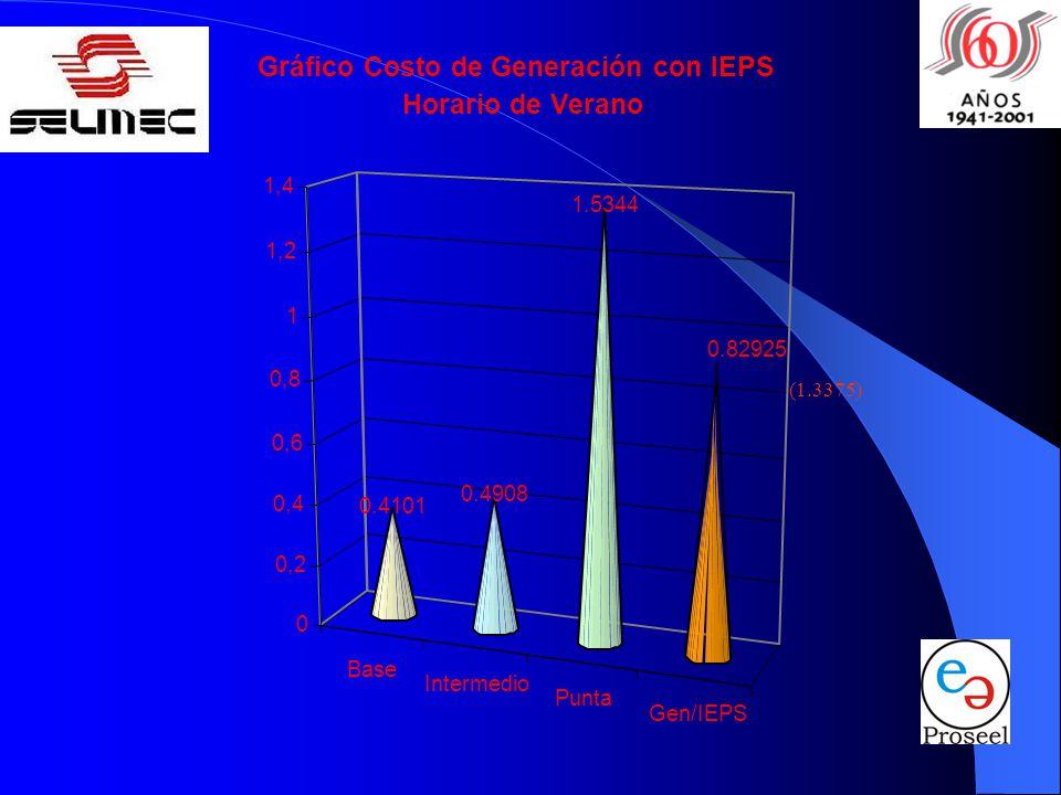 Gráfico Costo de Generación con IEPS Horario de Verano