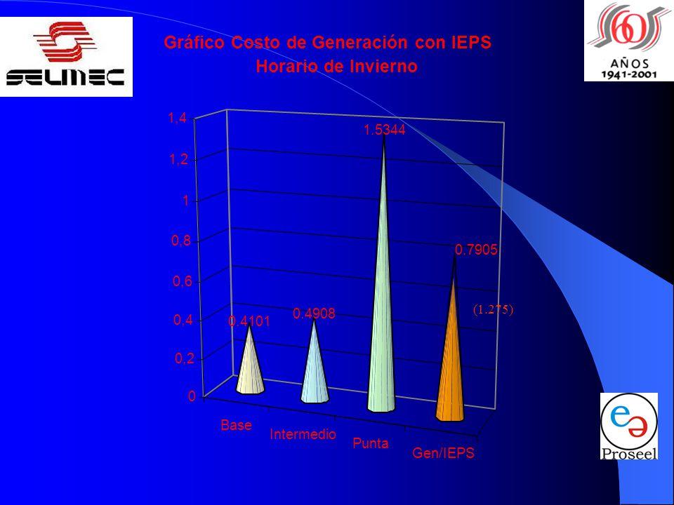Gráfico Costo de Generación con IEPS Horario de Invierno