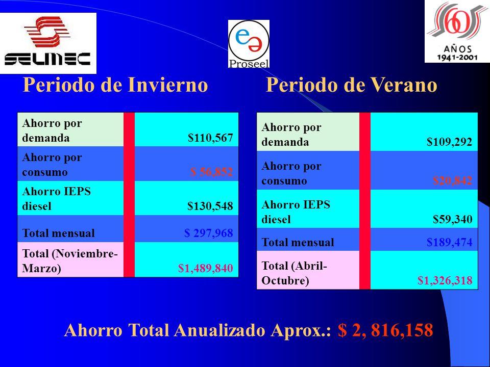 Ahorro Total Anualizado Aprox.: $ 2, 816,158
