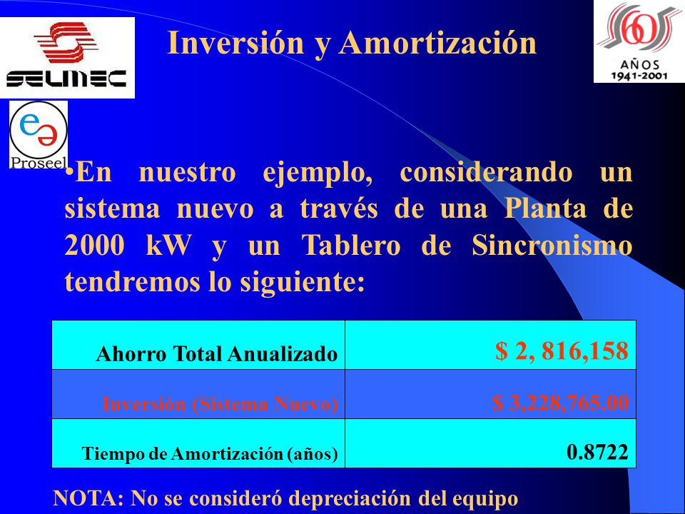 Inversión y Amortización