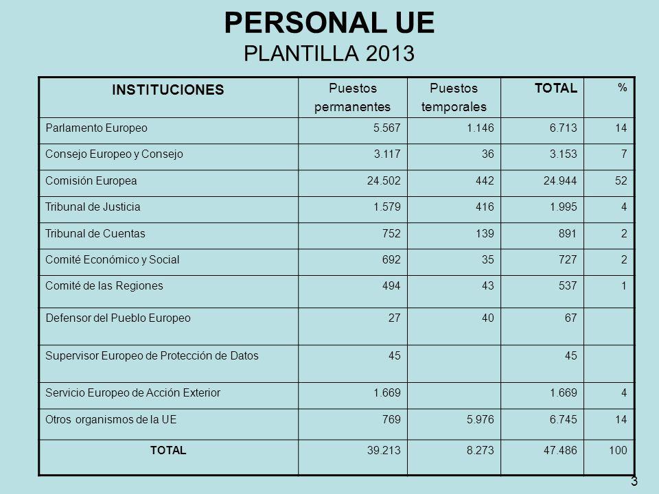 PERSONAL UE PLANTILLA 2013 INSTITUCIONES Puestos permanentes