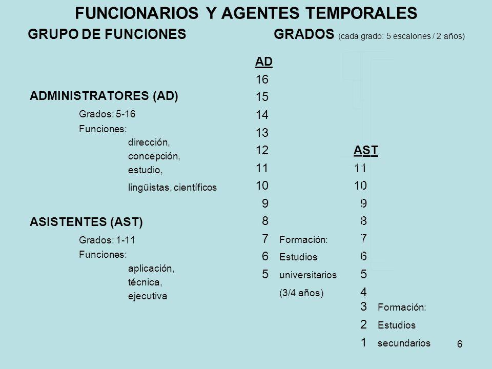 FUNCIONARIOS Y AGENTES TEMPORALES GRUPO DE FUNCIONES