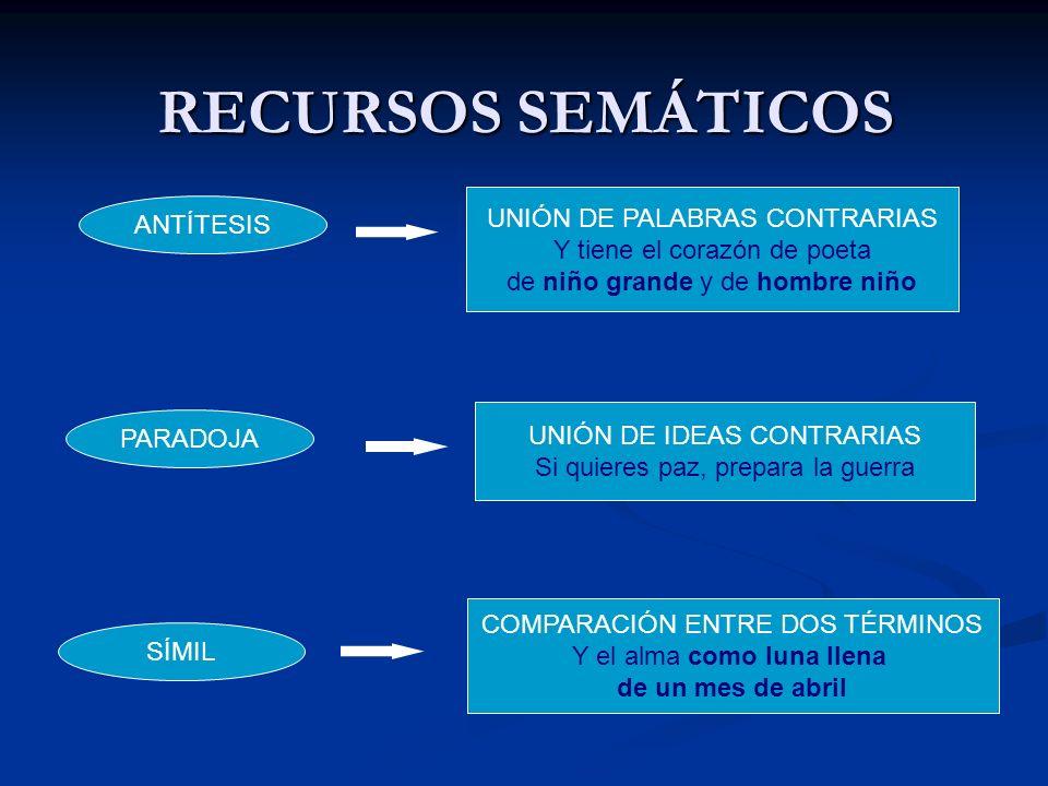 RECURSOS SEMÁTICOS UNIÓN DE PALABRAS CONTRARIAS ANTÍTESIS